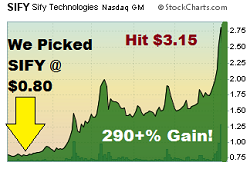 SIFY - Penny Stock Chart